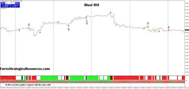Blast RSI