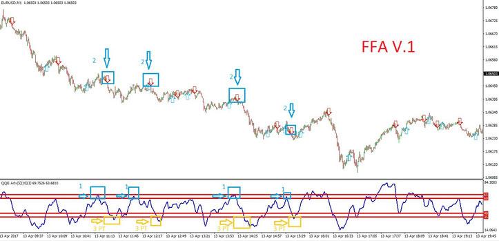 FFA beta  trading