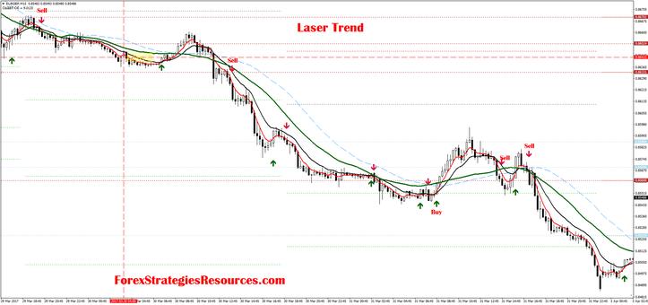 Laser Trend