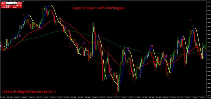Super Scalper  with Martingale