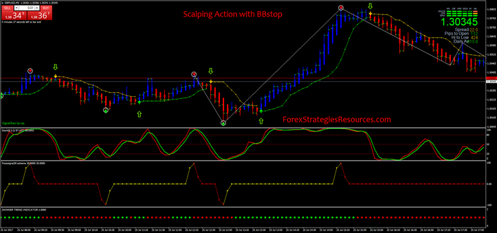 Scalping Action with BBstop