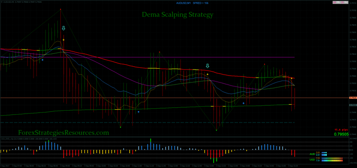 Dema Scalping Strategy