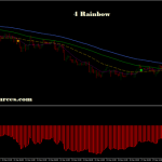 4 Rainbow. LWMA trading