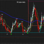50 pips daily scalping