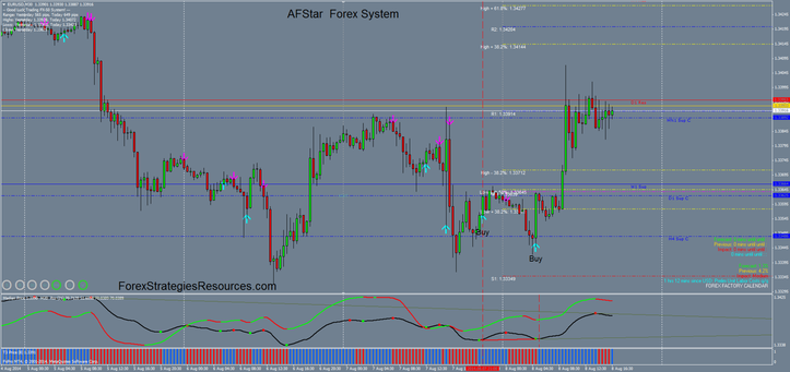 AFStar  Currency exchange Method