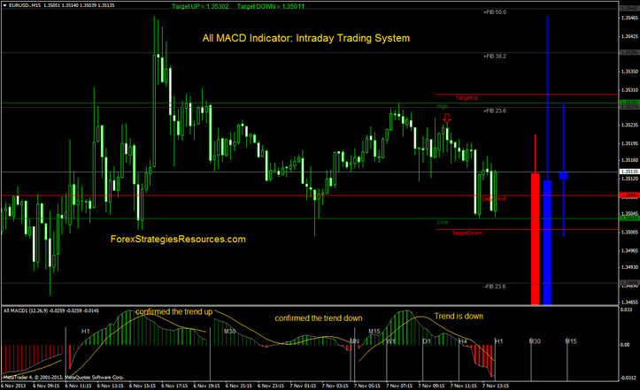 All MACD Indicator: Intraday Trading Procedure