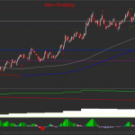 Almo Scalping