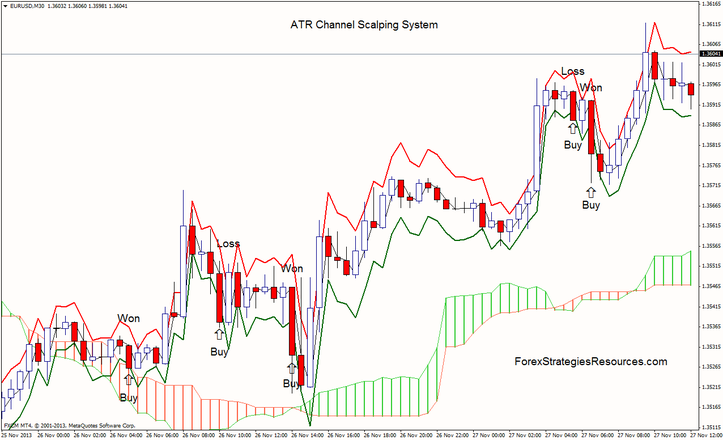 ATR Channel Scalping System