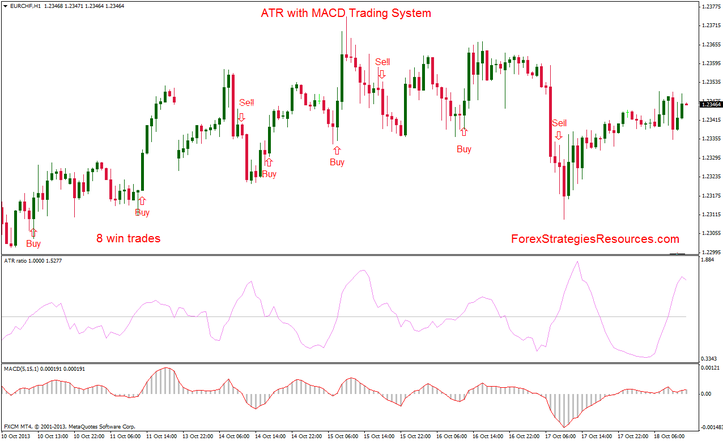 ATR with MACD Scalping Procedure