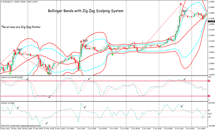Bollinger Bands with Zig Zag Scalping System