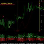 Bullseye Forecast Scalping System