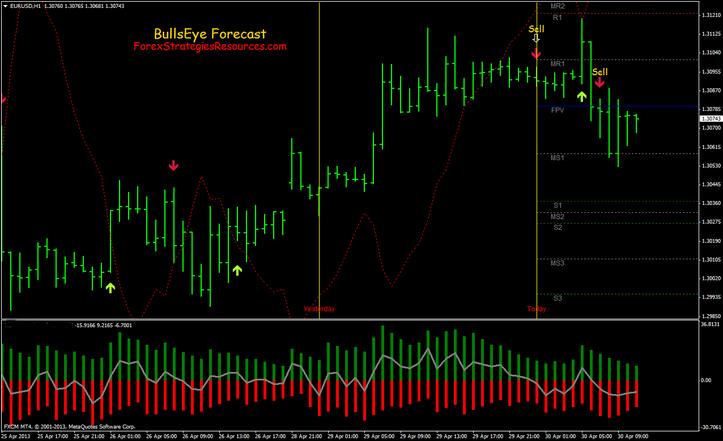 BullsEye Forecast