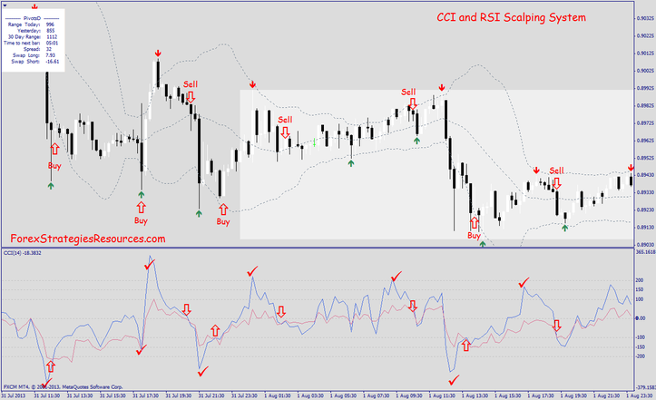 CCI and RSI Scalping Procedure