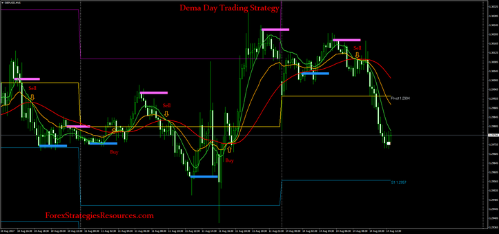 Dema Day Trading Strategy