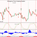 Divergence Forex Scalping System