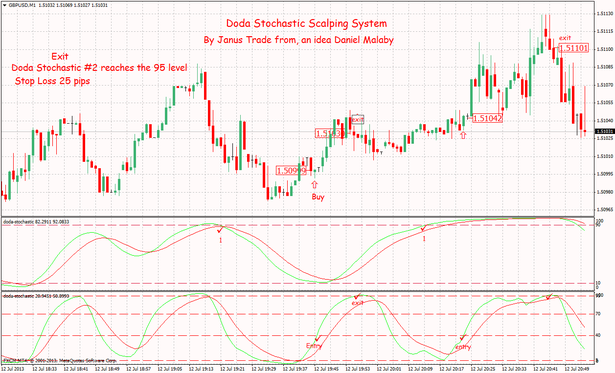 Doda Stochastic Scalping Procedure