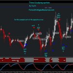 Trend Scalping System
