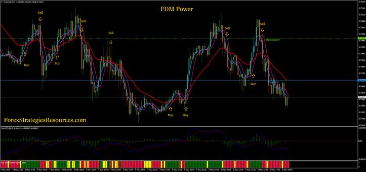 FDM Capability