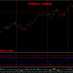 FFA beta trading with Renko chart