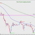Fibo Pivots Scalping System