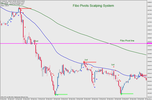 Fibo Pivots Scalping Process