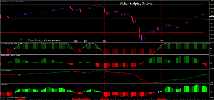 Fischer Scalping Manner