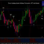 Bullseye Forecaster, HFT and Genesis Matrix
