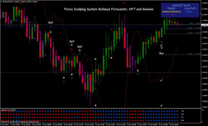 Forex Scalping System Bullseye Forecaster, HFT and Genesis indicator