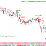 Gann Hilo 4 time with Bollinger Bands Scalping System