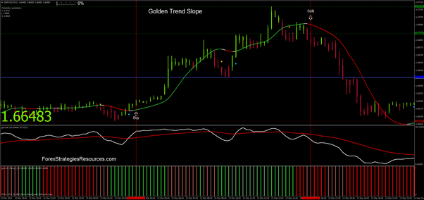 Golden Trend Slope Buying and selling System