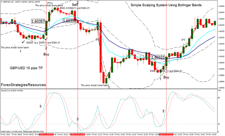 Hassle-free Scalping Technique By means of Bollinger Bands