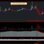 Heiken Ashi Scalping System EUR USD, GBP/USD