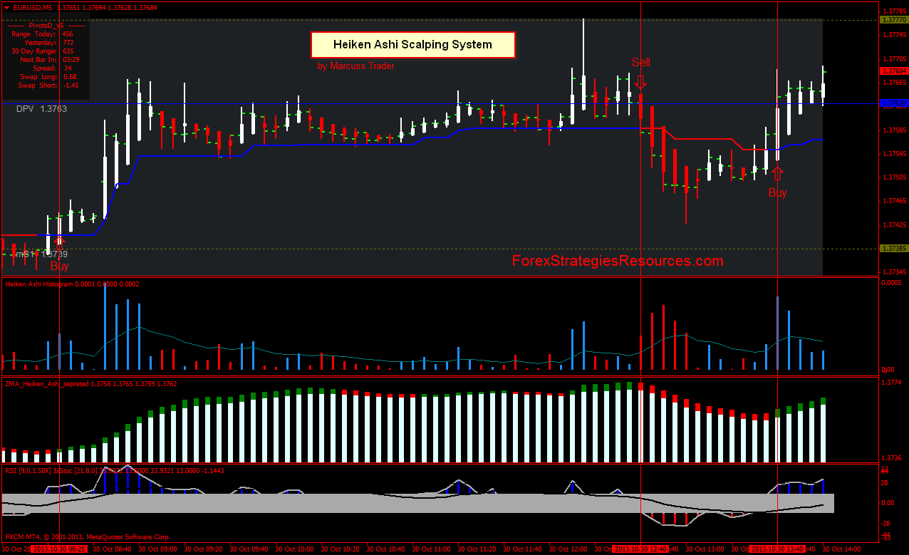 Heiken Ashi Scalping Manner  EUR USD, GBP/USD