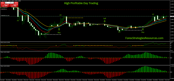 High Lucrative Day Trading