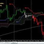 Ichimoku simple Breakout Trading System