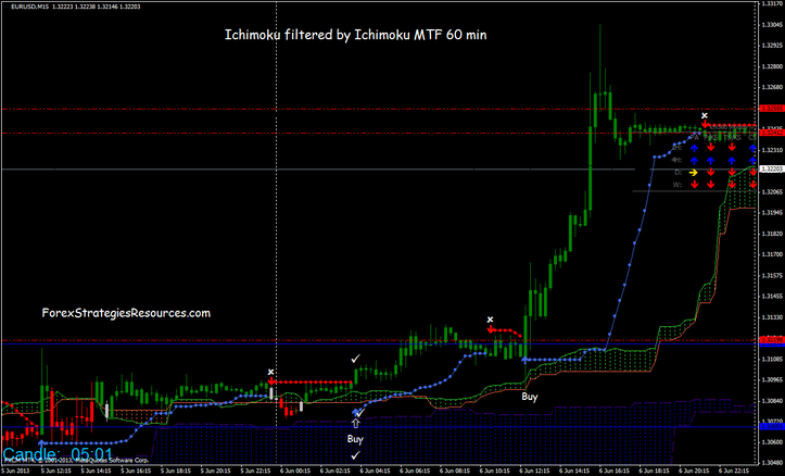 Ichimoku Breakout Trading System