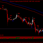 Extreme Scalping System EUR/USD, GBP USD, AUD/USD