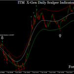 ITM X-Gen Daily Scalper Indicator