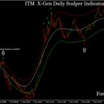 ITM X-Gen Daily Scalper Indicator