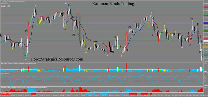 Kaufman Bands Trading Manner