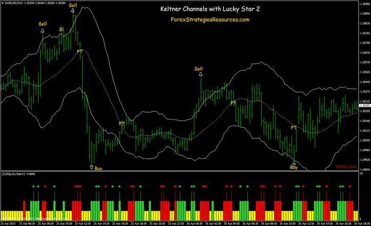 Keltner Channels Reversal Scalping Method