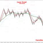 Laser Trend with median renko chart