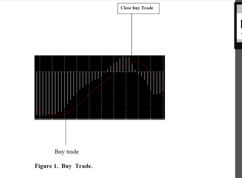 MACD Scalping Procedure