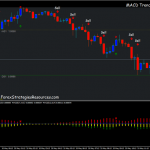 4MACD Trend Scalping System