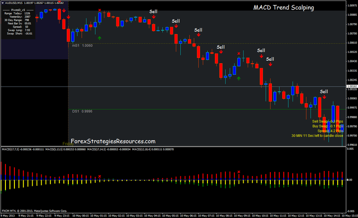 MACD Trend Scalping System
