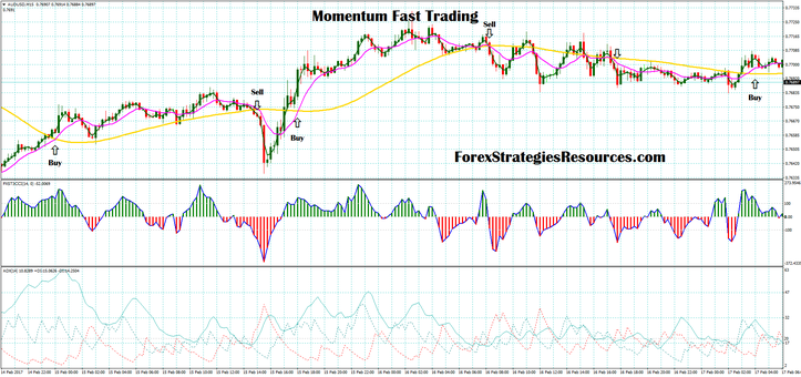 Momentum Rapid Buying and selling