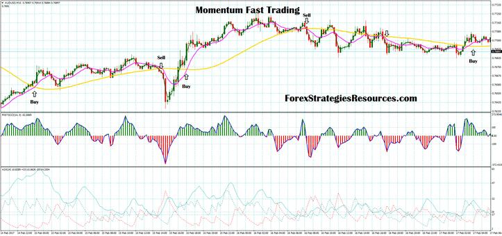 Momentum Fast Trading