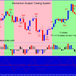 Momentum Scalper Trading System