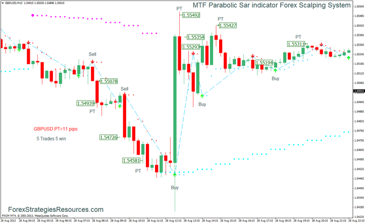 MTF Parabolic Sar indicator Currency exchange Scalping Technique