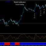Multi Indicator Trading (trend)